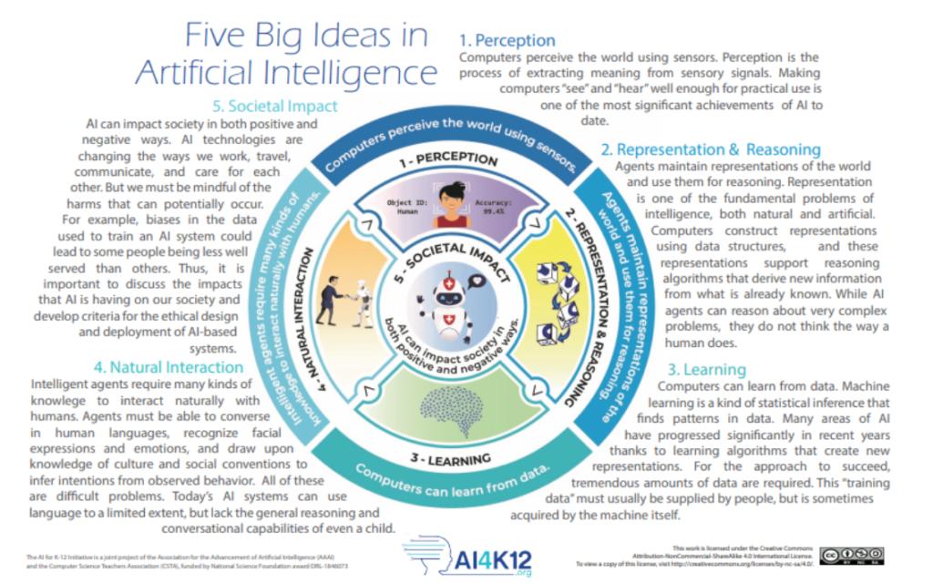 Las cinco grandes ideas de la inteligencia artificial que propone AI4K12