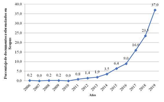 Gráfica que muestra el incremento de publicaciones a lo largo de los años