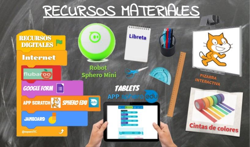 En la imagen se ven los recursos que se necesitan: recursos digitales (flubaroo, google form, App Schartc y Sphero Edu, Jamboard), robot sphero Mini, tablet, Libreta, pizarra interactiva y cintas de colores