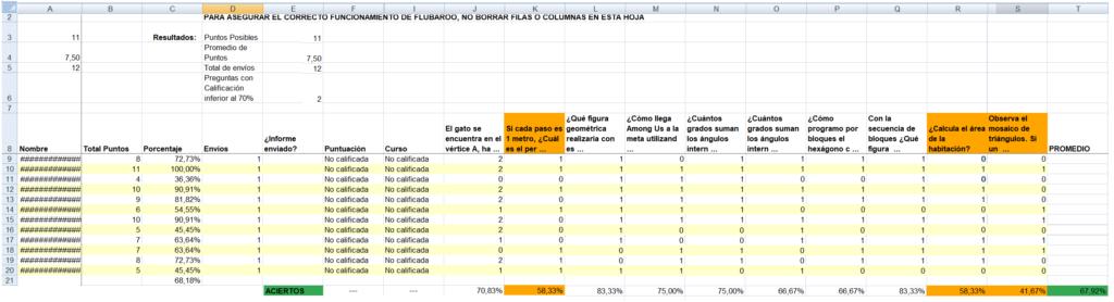 Análisis de resultados con Flubaroo