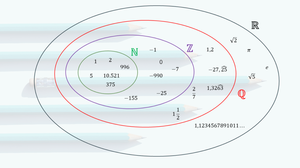 Imagen 1: Clasificación de los números