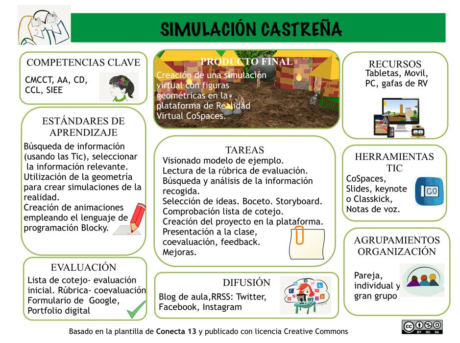 Ilustración 3. Canvas para el diseño de proyectos