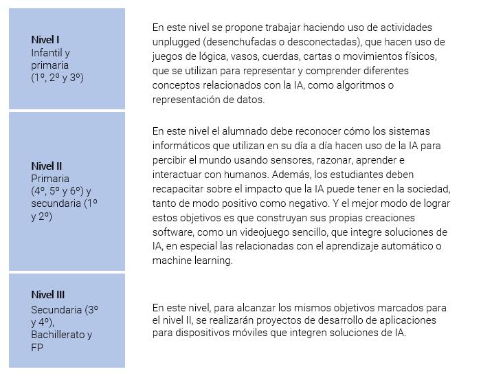 Imagen que representa los detalles de la escuela para cada nivel educativo
