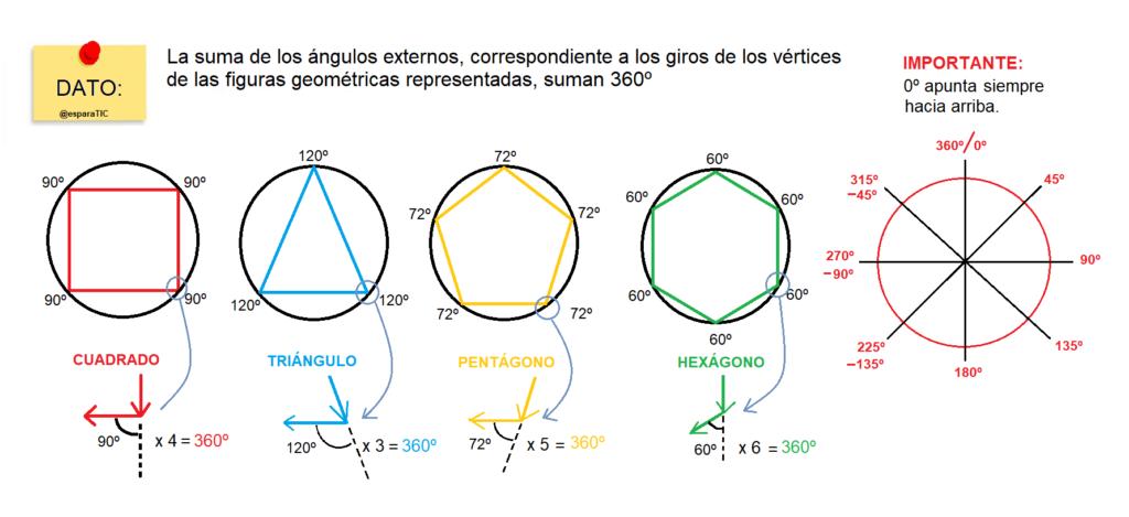 Datos geométricos del cuadrado, triángulo, pentágono, hexágono. Se muestra la suma de los ángulos externos, que dan un valor de 360º
